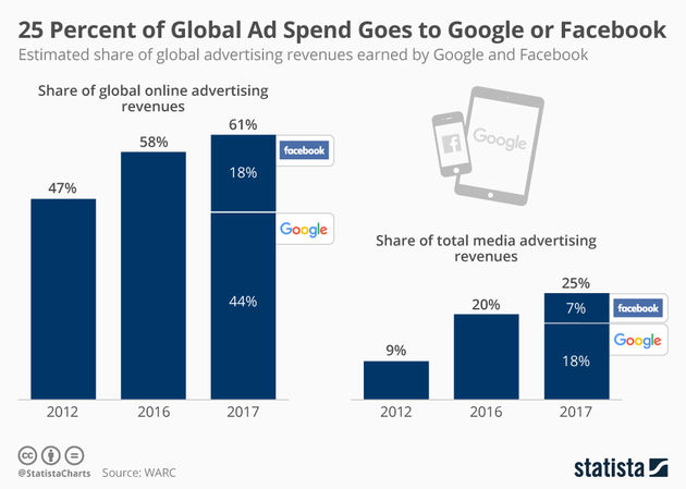 chartoftheday_12179_google_and_facebook_share_of_ad_revenue_n