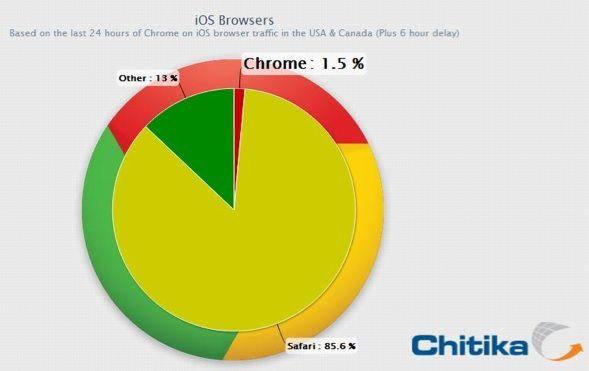 Chrome voor iOS bezit 1,5% van browsermarkt iOS