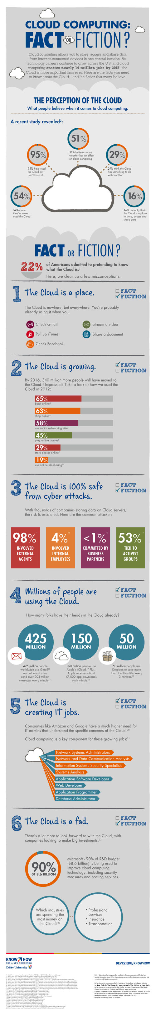 Cloud-Computing-Fact-Or-Fiction