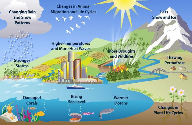 clues-climate-change