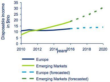'Consumentenindustrie dient zich al voor te bereiden op toekomstige groei'
