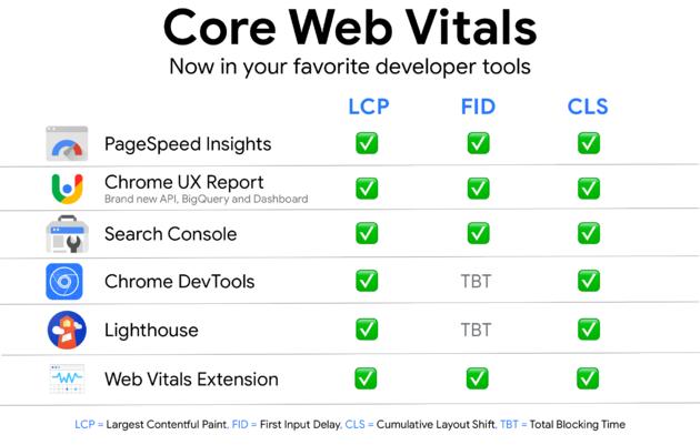 Core web vital tools -5