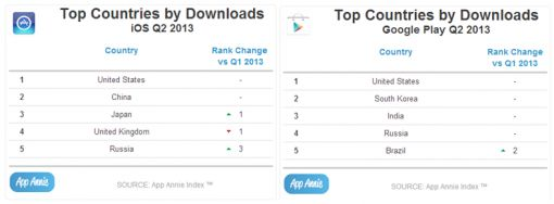 countries-downloads