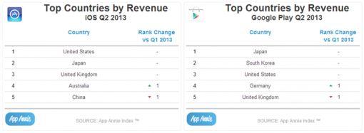 countries-revenue