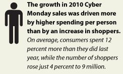Cyber Monday [Infographic]