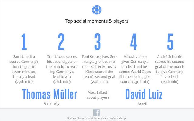 Facebook-stats-Brazilie-Duitsland