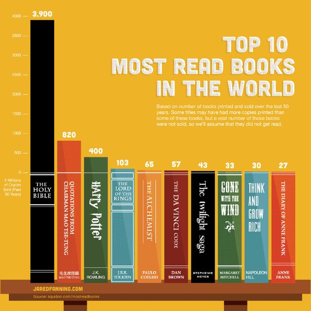 """""""Dagboek van Anne Frank"""" in de top 10 van de meest gelezen boeken"""
