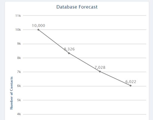 Database forecast