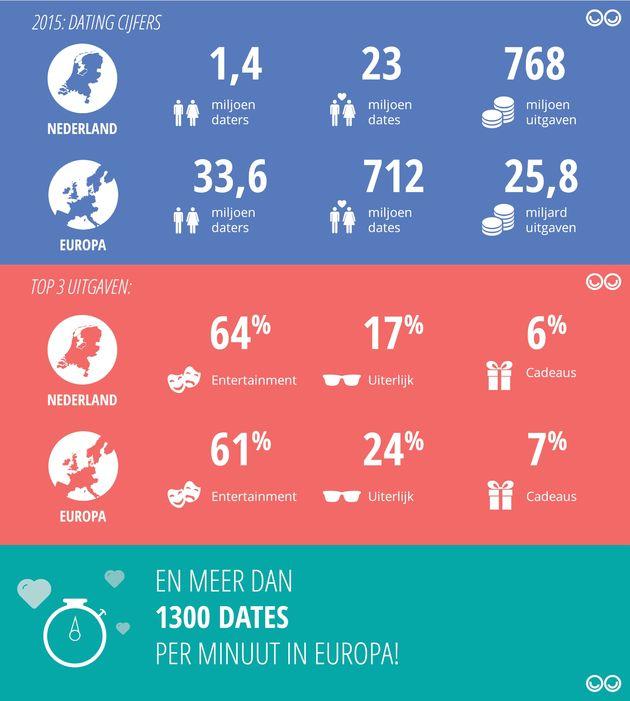 Dating in cijfers_bron Lexa