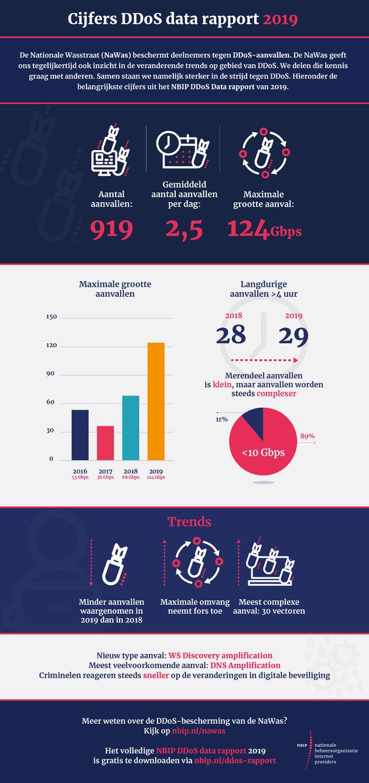 DDoS-data-rapport-2019