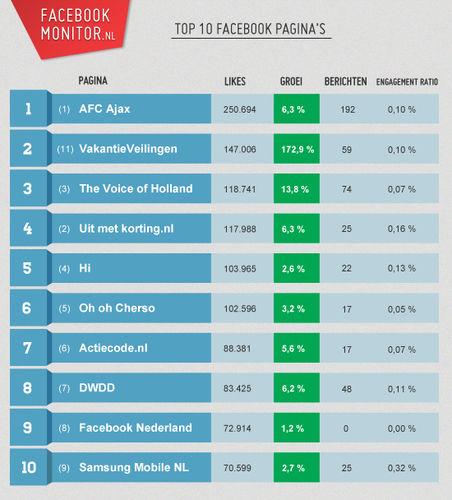 De 100 grootste Nederlandse Facebookpagina's