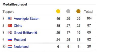 De economische impact van de Olympische spelen [Infographic]