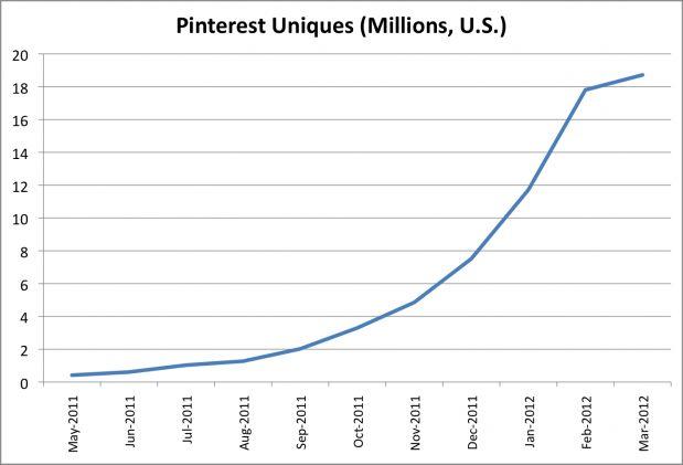 De groei van Pinterest neemt iets af