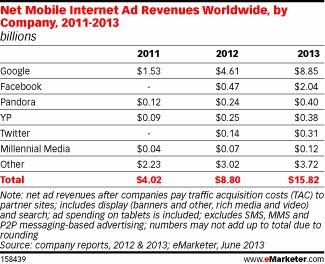De helft van alle wereldwijde mobiele advertentieinkomsten voor Google