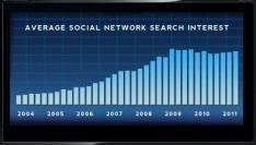 De huidige staat van sociale netwerken [Infographic]