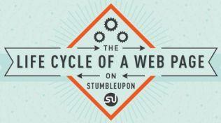 De levensduur van een webpagina op Stumbleupon [Infographic]