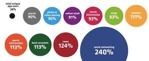 De opkomst van Facebook Mobile [Infographic]
