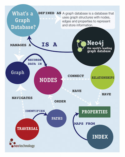 De opmars van Graph Databases en hoe dat onze informatie-retrieval zal veranderen