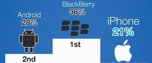 De populariteit van de iPhone [Infographic]
