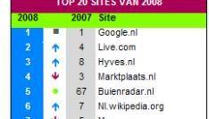 De top 20 sites van 2008
