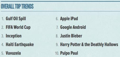 De Twitter Trends van 2010