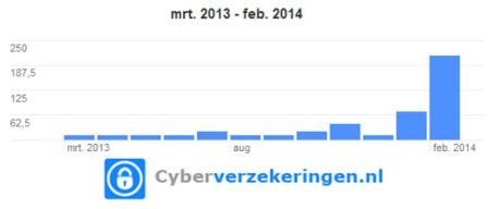 De vraag naar cyberverzekeringen neemt sinds het begin van 2014 toe