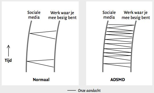 Deel 2 van het rapport: 'De Zwarte Kant van Sociale media'