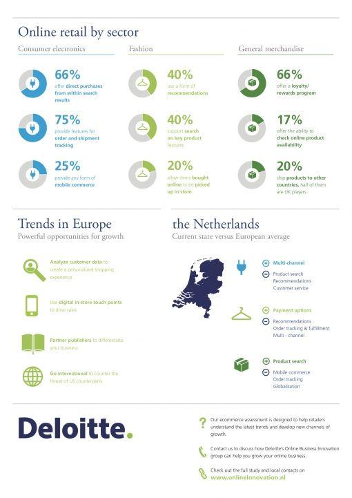 Deloitte_infographic_ecommercebenchmarkt-2