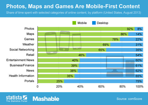 Desktopgebruik vs gebruik van mobiele devices