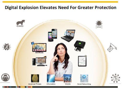 digital exploision