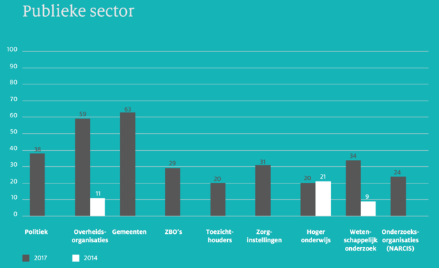 DNSSEC Publieke sector