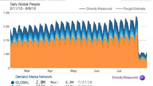 Don't be Evil! Unexplained Google Search Traffic Drops