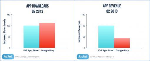 downloads-revenue