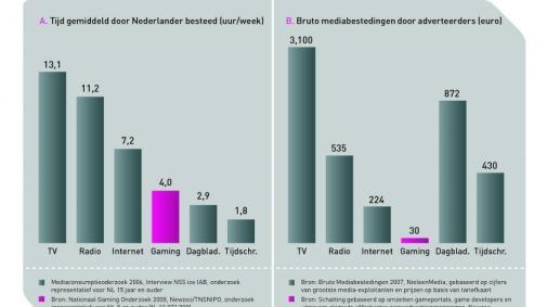 Drie op vier Nederlanders speelt games