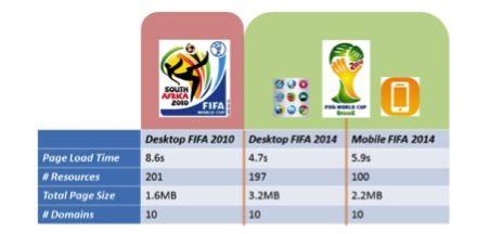 Drie overtredingen voor de FIFA