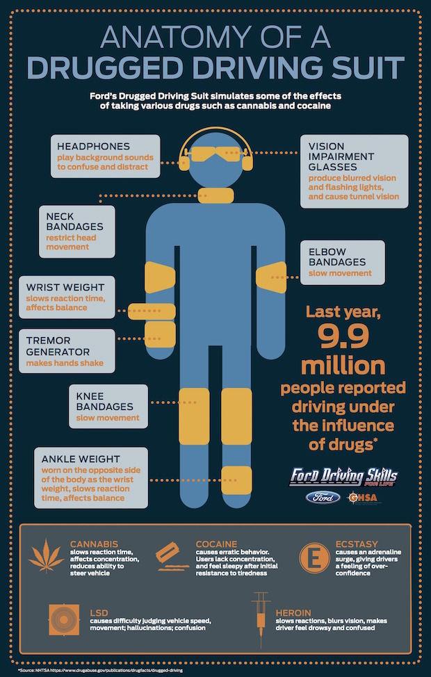 drug-driving