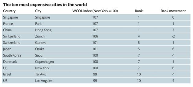Duurste steden ter wereld