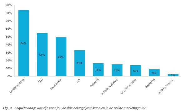 E-mailmarketing krijgt prominentere positie in de marketingmix