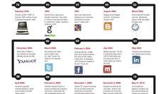 Een compacte geschiedenis van social media [Infographic]