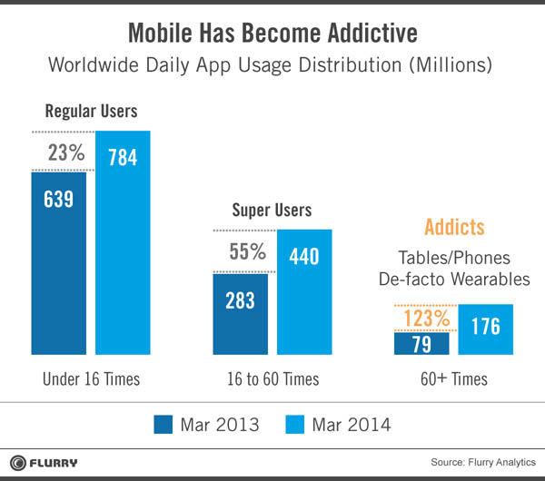 Een op de acht mobiele gebruikers is verslaafd aan apps