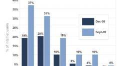 Eén op de vijf internetters gebruikt Twitter of status updating service