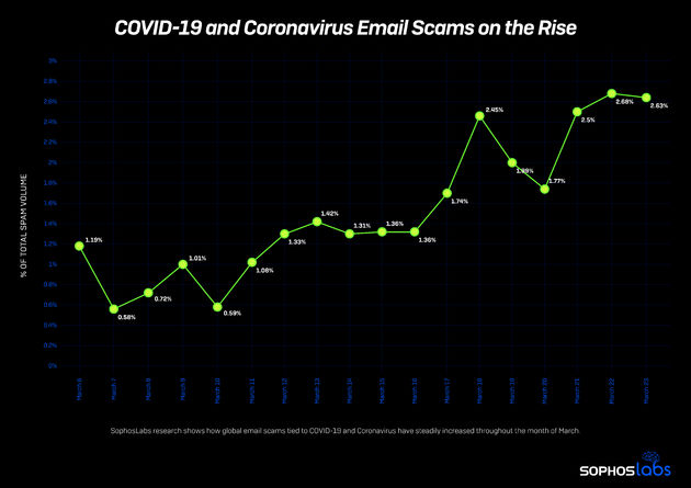 Ook cyberzwendel rondom het coronavirus krijgt flinke boost
