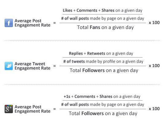 Engagement meet je niet met 1 statistiek [Infographic]