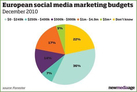 Europese social media budgetten relatief bescheiden