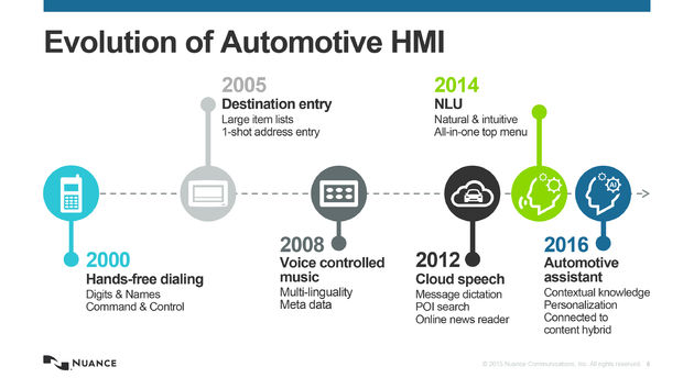 Evolution of Auto HMI