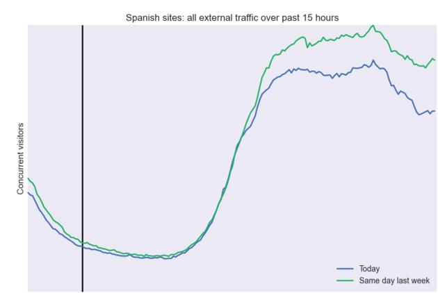 Extern internetverkeer Spanje eerste 15 uur