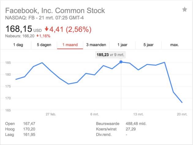 facebook-aandelen
