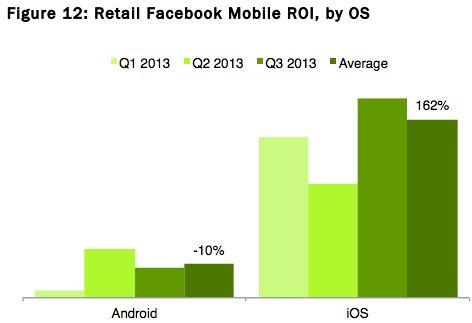 Facebook ads genereren op iPhones 17,9x meer ROI dan op Android