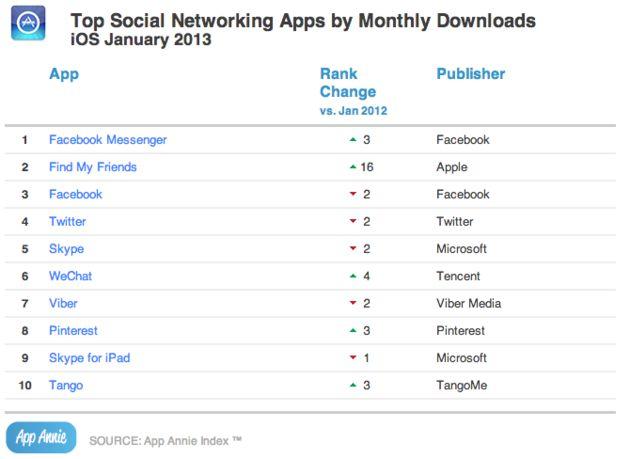 Facebook-apps doen het goed op Android en iOS