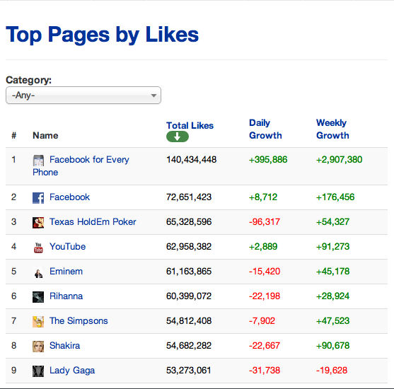 Facebook begint het met verwijderen van neppe likes